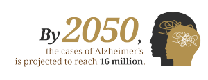 By 2050 the cases of Alzheimers is projected to reach 16 million